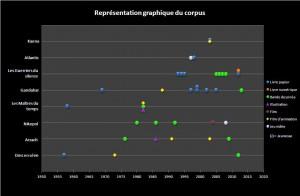 Corpus graphique sans légendes